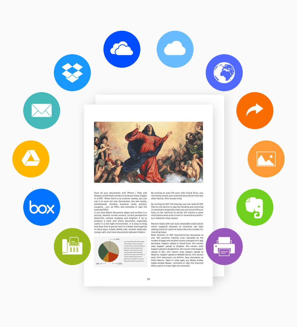 Share scans and upload pdf to cloud